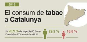 Baixa gairebé dos punts el consum de tabac a Catalunya
